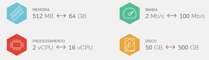 UOL Cloud Computing - Qual o melhor Cloud?
